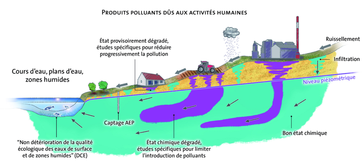 Dessin illustrant des cas de pollution de nappe""