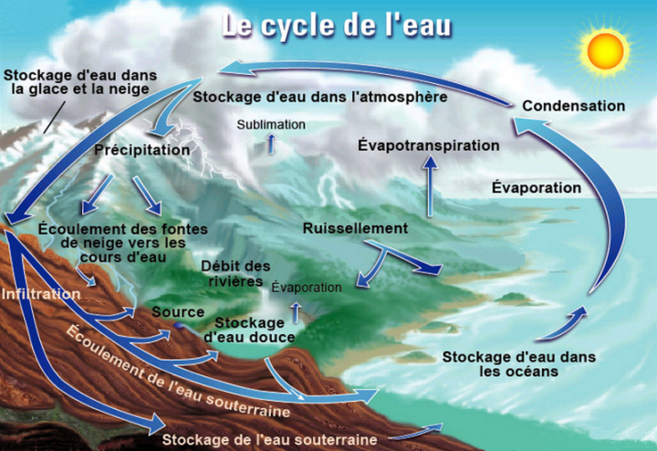 Le cycle de l'eau""